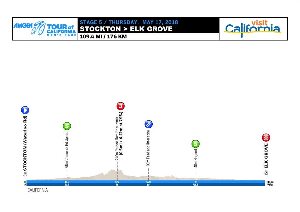 Etappe 5 Amgen Tour of California 2018
