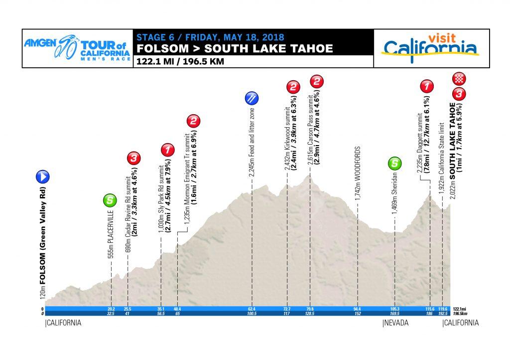 Etappe 6 Amgen Tour of California 2018