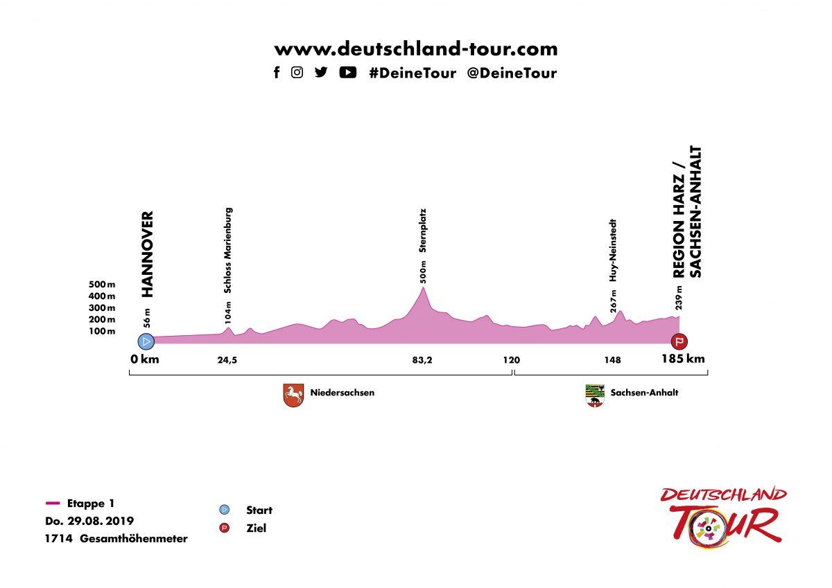 Profil Etappe 1 Deutschland Tour 2019