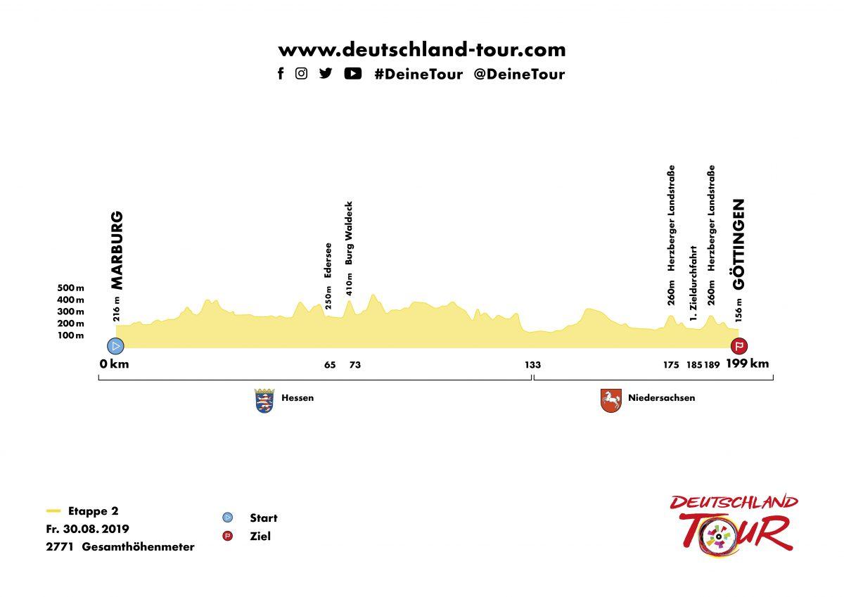 Profil Etappe 2 Deutschland Tour 2019