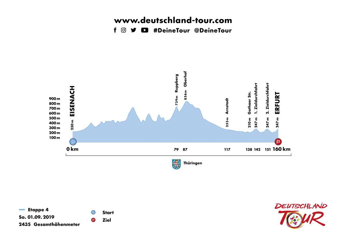 Profil Etappe 4 Deutschland Tour 2019